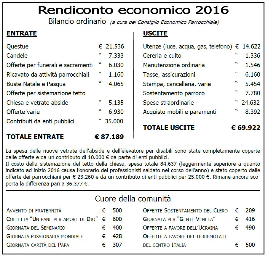 Rendiconto 2016