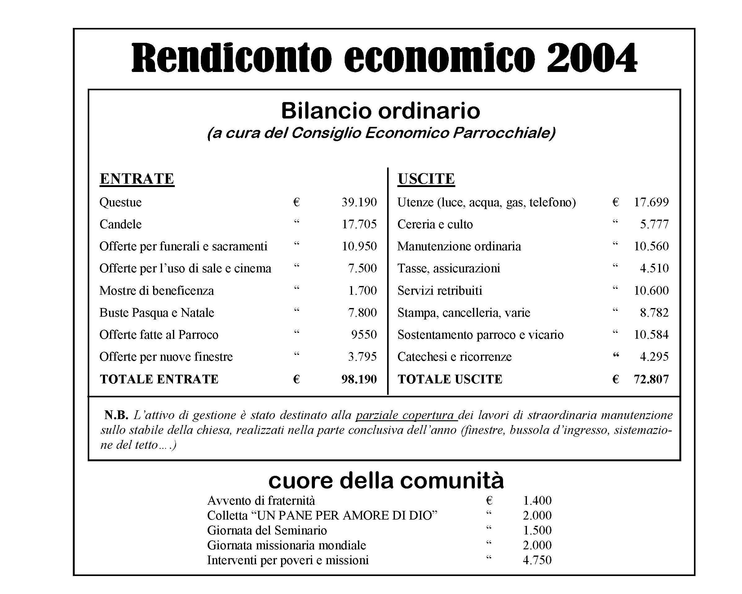 rendiconto-2004
